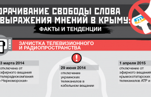 Latest infographics on freedom of speech in occupied Crimea